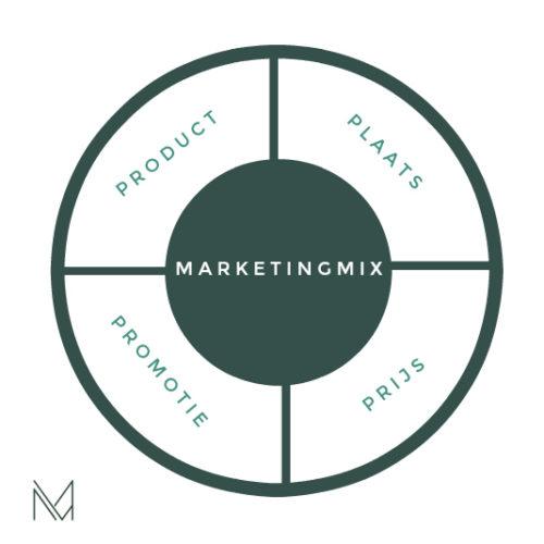 marketingstrategie